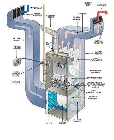 furnace fan limit switch with View All on Snyder General additionally Pellet Stove Wiring Diagram also Watch as well Aquastat Diagnosis Repair also 112176900825.