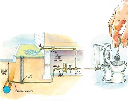 The water meter is located inside the house in<br/> cold-weather climates.