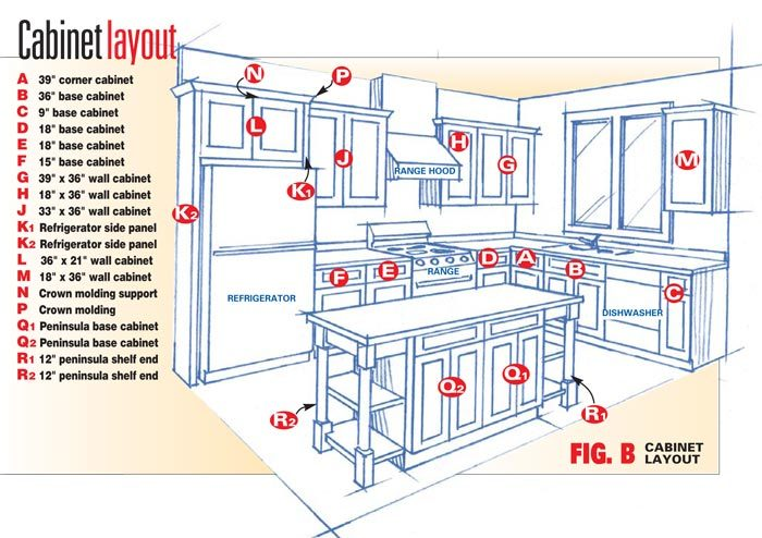Frameless kitchen cabinets the family handyman for Kitchen cabinets layout