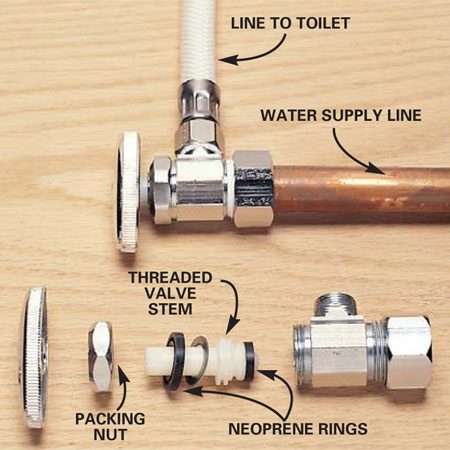<b>Photo 2: Disassemble the shutoff valve</b></br> Disassemble the shutoff valve—leaving the toilet and supply lines intact—then clean and flex the old neoprene washers inside the valve to renew them. Turn off the house water main before taking apart the toilet shutoff valve. Properly sized replacement washers for the shutoff valve are available from plumbing supply houses and better hardware stores that stock a large inventory of repair parts. If this step doesn't stop the leak, you'll need to replace the whole valve.
