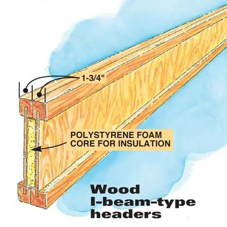 Wood I-beam–type headers