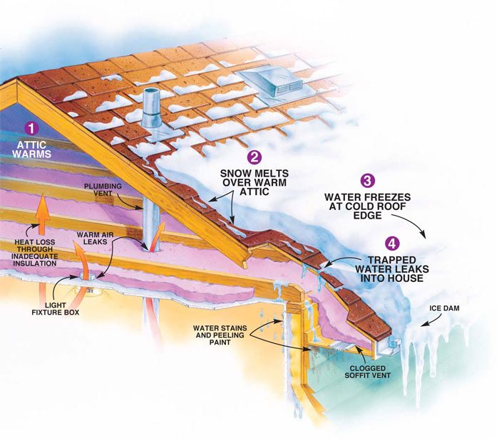 Figure A: How ice dams form