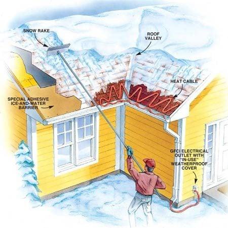 Figure C: Secondary Ways to Stop Ice Dam Damage