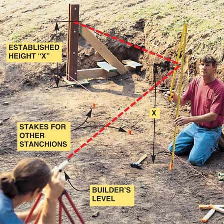 <b>Photo 7: Position the other stanchions</b></br> String a mason line from the first stanchion to the other end of the wall to provide a straight layout line. Adjust the string to minimize extra digging. Position the other stanchions by measuring from the first stanchion (see Photo 8) and pounding a stake in the center of each location a few inches back from the line. Level the tops of the stakes with a builder's level. Dig 4-in. footings around each stake, pack each footing with sand, and smooth the tops even with the top of the stake.