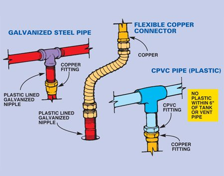 How to install a hot water heater the family handyman for Pvc vs copper main water line