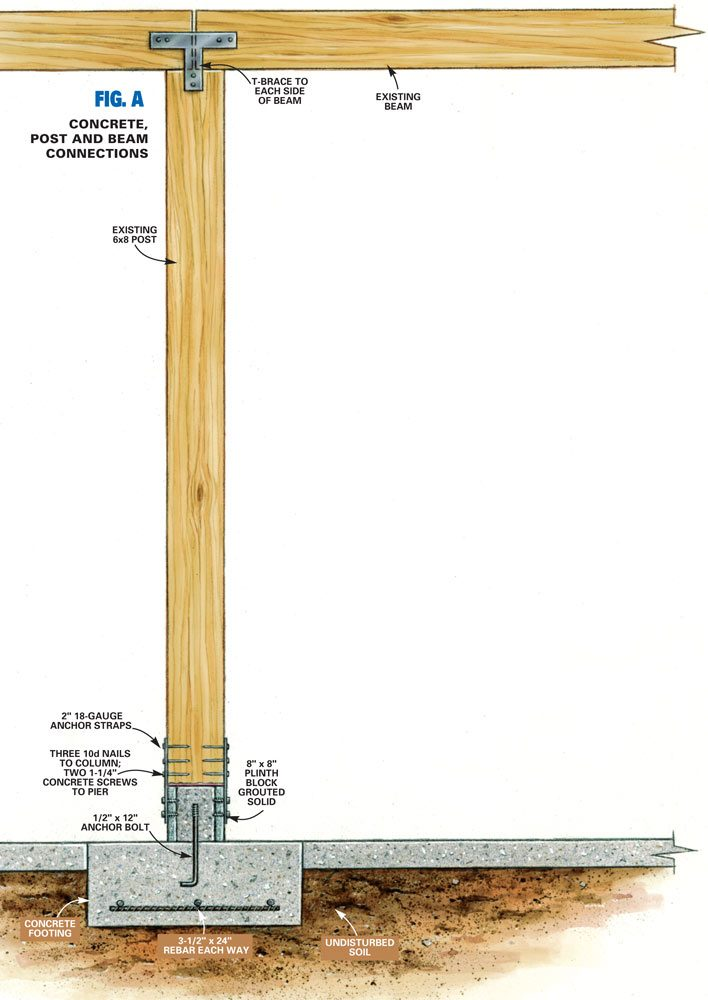 Fig. A Concrete, Post and Beam Connections
