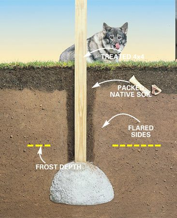 <b>Post set in concrete</b></br> Even if you're setting the deck posts in the ground, instead of on top of footings, the concrete still needs to extend below the frost line.