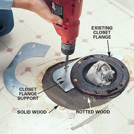 <b>Flange support</b></br> If you discover minor rot around the toilet flange, install a closet flange support under the flange to transfer the weight of the toilet to solid wood.