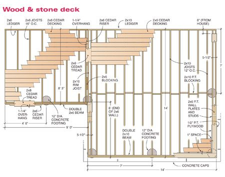 How to build a wood and stone deck the family handyman for Standard deck board lengths