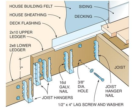 <b>Figure B: Ledger Detail</b></br> Use joist hangers and deck flashing for a longer-lasting deck.