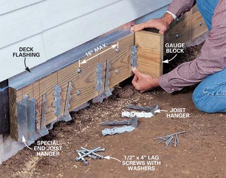 <b>Photo 2: Drive lag bolts between hangers</b></br> Mark the joist positions according to your plan. Then predrill 3/8-in. holes for the 1/2-in. lag screws. Lag-screw the ledger board to the house, using two screws between each joist. Slip the deck flashing in place. Align each joist hanger with a joist scrap, and fasten one side with 16d galvanized nails. Purchase special joist hangers for the ends that have the flanges turned in.