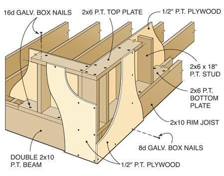 <b>Figure E: Knee Wall Framing</b></br> The plywood makes the wall rigid.