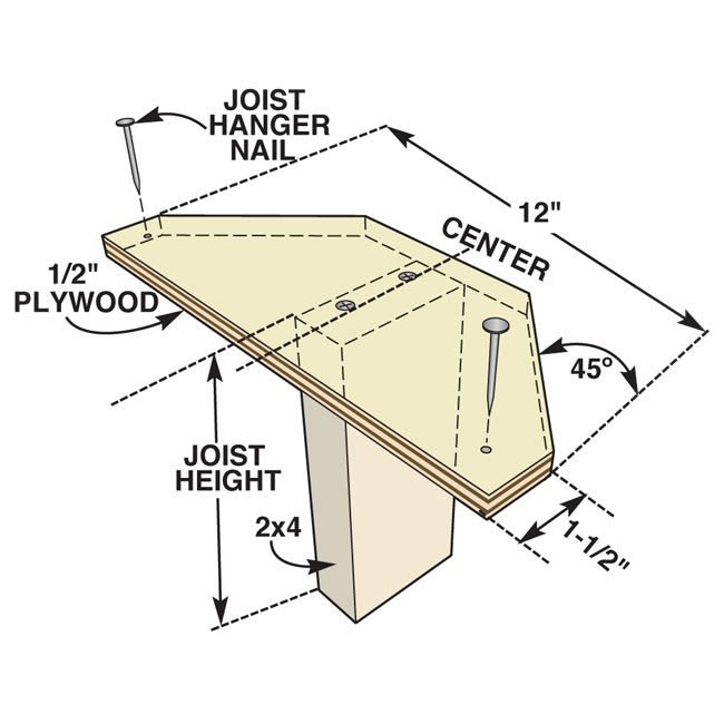 <b>Construct a simple jig</b></br> Construct a simple jig with a 5 x 12-in. piece of plywood and a scrap 2x4 cut to the width of your joists. Align the 2x4 to your layout line. Tack the plywood to the top of the ledger, making sure it's tight. Place the joist hanger around the 2x4 and nail 16d galvanized nails through all the holes into the ledger board.