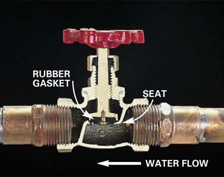<b>Stop valve</b></br> Stop valves use a rubber gasket to shut off water flow, and must be installed in the correct direction to work properly.