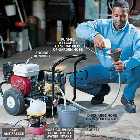 <b>Photo 6: Winterizing</b></br> <p>Winterize a pressure washer by filling the pump and internal system with undiluted RV-type antifreeze. Insert a funnel into a 3-ft. section of garden hose (one with a male faucet coupling), attach the coupling to the water intake on the washer and slide a 1-ft. section of hose over the water outlet. Start the gas engine and pour antifreeze into the funnel until a steady stream of antifreeze flows from the discharge hose. Stop the engine, pull off the hoses, and seal the intake and outlet with duct tape.</p>