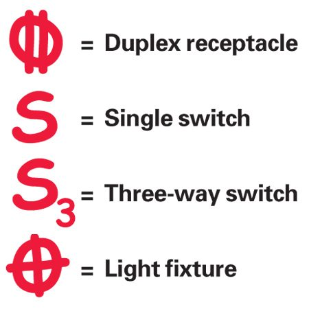 <b>Mark box location with these symbols</b></br>