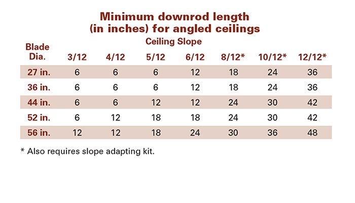 Minimum downrod lengths ( in inches) for angled ceilings