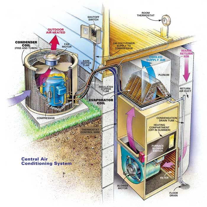 The components of a central air conditioning system