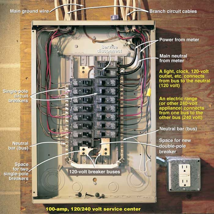testing a circuit breaker panel for 240 volt electrical service circuit breaker panel