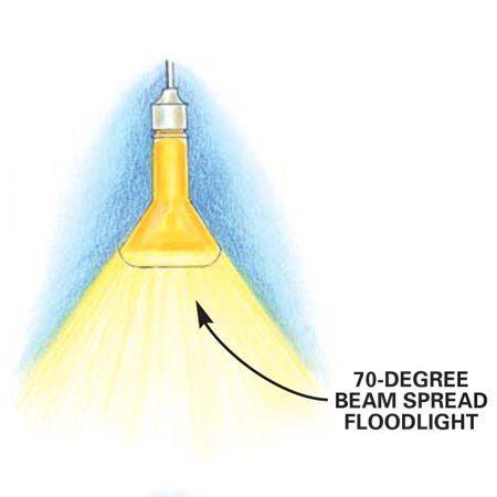 Wide beam flood light