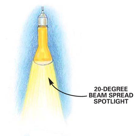 Narrow beam spotlight