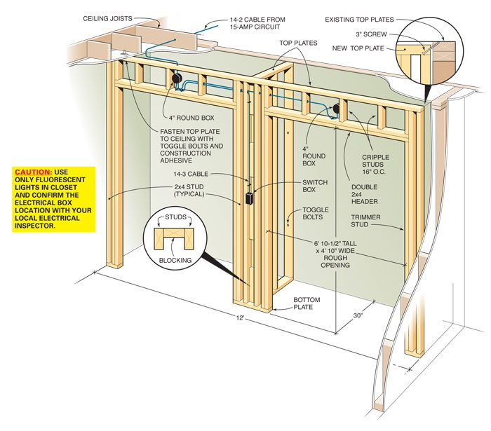 How To Build A Wall Closet The Family Handyman