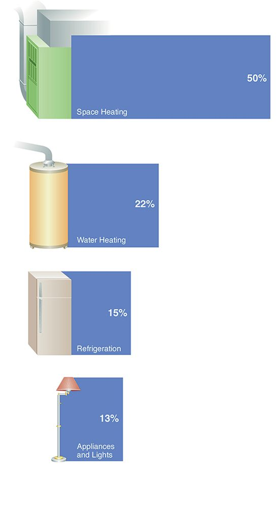 Figure A shows major areas of energy consumption.