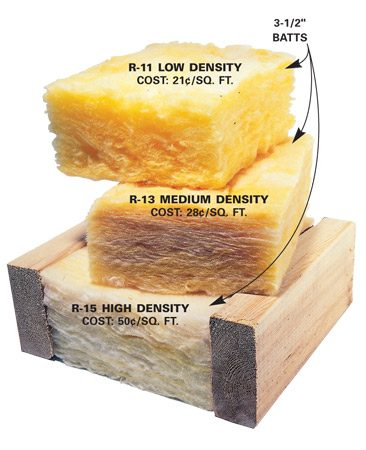 <b>Balance price, insulation type and R-value</b></br> <p>Manufacturers  now produce batts with higher fiberglass   densities,  so you can buy 3-1/2-in.-thick batts with R-11,   R-13 or R-15  thermal resistance values. The higher the   number, the  better the insulation. The high-density R-15   batts are  best, but they cost more than twice as much as R-   11 batts.  Balance the price with the insulation requirements of   your local  building codes. In most cases, low- or medium-density   insulation is adequate. </p>