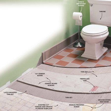 Ceramic tile floor details