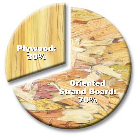 <b>Fast fact</b></br> In 2001, oriented strand board surpassed plywood in terms of square footage produced. OSB is now used for about 70 percent of all floor, wall and roof sheathing in North America.
