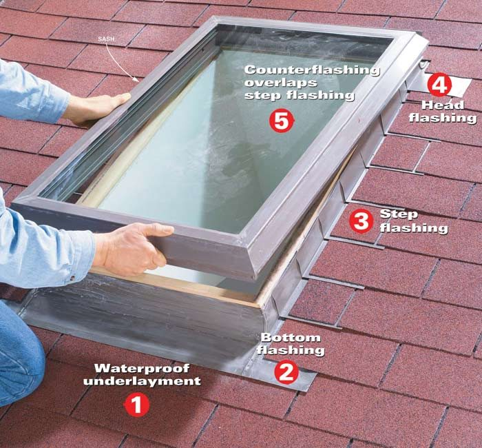 Leakproof skylight