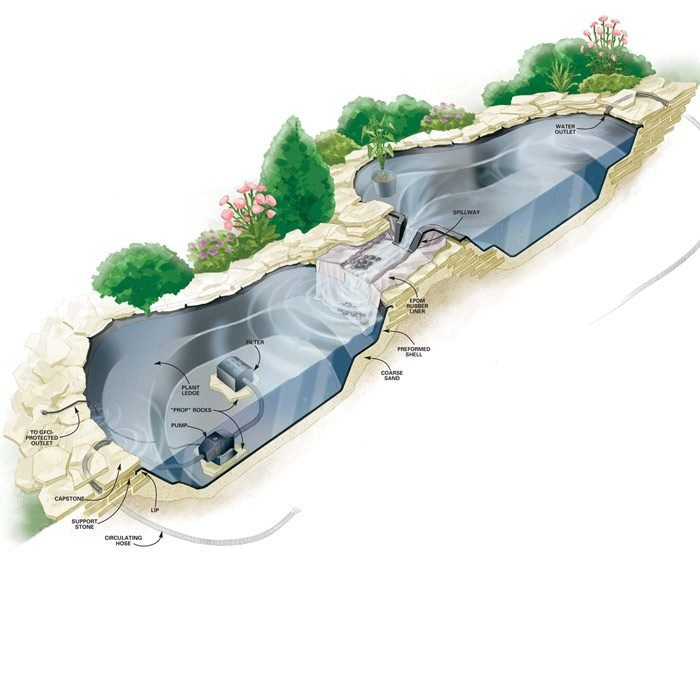 How to Build a Water Garden Stream | The Family Handyman