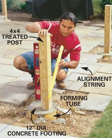 <b>Photo 2: Set the posts in concrete </b><br/>Dig the postholes a minimum of 2 ft. deep and 12 in. in diameter. Dig 24-in. tubes into  the holes, add your 60-in. posts and pour concrete around them. Plumb your  posts and align them with your outer string line. Allow the concrete to harden  for a couple of days, then trim the posts to 32 in.