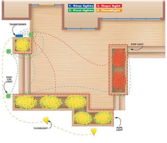 Deck lighting plan
