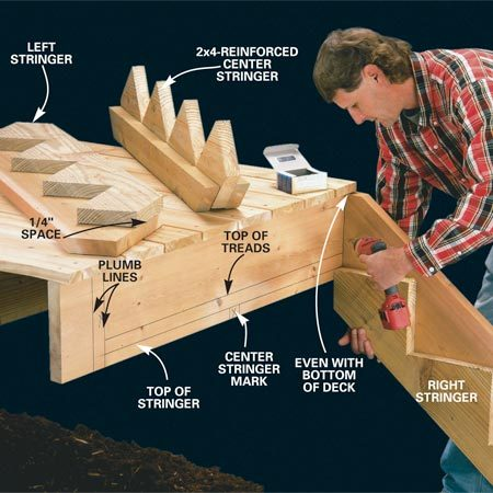 <b>Photo 7: Attach the skirt boards to the rim joist</b></br> Use a level to draw two plumb lines to mark the left and right positions for the skirts and horizontal lines to mark the top tread location. Tack the skirts to the rim with 3-in. deck screws. Then screw through the back of the deck rim into the skirts with three more deck screws (Photo 8). Center the middle stringer and screw it into the rim with two deck screws.