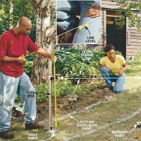 <b>Photo 1: Lay out the steps</b></br> Outline the steps with spray paint and drive stakes at the top and bottom. Tie a level string line to the stakes. Measure the total run between the stakes and the total rise from the ground to the level line. Calculate the length of each tread (see Fig. A and text) and mark them with spray paint.