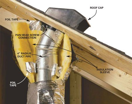 <b>Roof vent hood details</b></br> <p>The best exhaust fan venting is through smooth, rigid ducts with taped joints and screwed to a special vent hood. Although this isn't always possible in attic crawl spaces, you should always insulate the duct to prevent condensation problems. You can find 4-in. duct already wrapped in insulation at home centers.</p>
