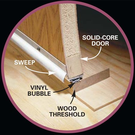 <b>Bottom of door detail</b><br/>A door sweep keeps noise from coming in along the bottom of the door.