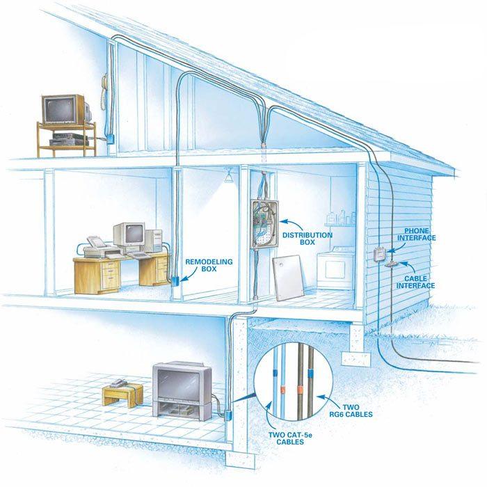 Typical wiring plan