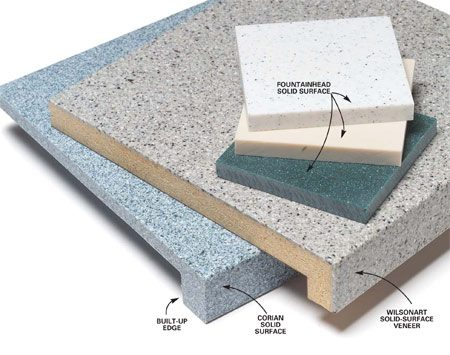 <b>Solid surface</b></br> Solid surface tops are usually solid slabs or acrylic or polyester with various fillers to add color and other features.