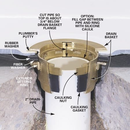 How To Install A Fiberglass Base Over Concrete The Family Handyman