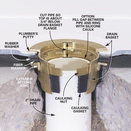 How To Install A Fiberglass Base Over Concrete The