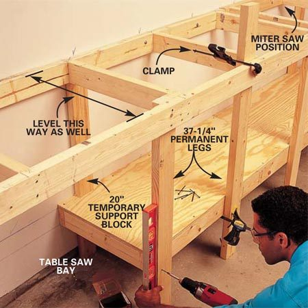 <b>Photo 3: Install the bench top</b></br> Screw 3/4-in. plywood to the framing of the lower shelf with 1-5/8 in. screws. Tack two 20-in. long temporary support blocks to the wall on top of the shelf plywood. Rest the bench frame on the supports, level it and clamp the front rail to the temporary support legs. Plumb the permanent legs and screw them into the <em>front</em> of the shelf rail and into the <em>back side</em> of the bench rail with four 3-in. screws. Add the 2x4 angle brace shown in Fig. A. Screw the plywood to the bench top, leaving the miter saw bay open.