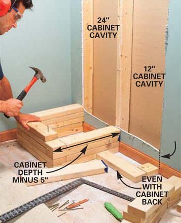 <b>Photo 10: Install the cribbing. </b><br/>Subtract 5 in. from the depth of the cabinets and draw lines on the floor to mark the cabinet backs. Use the lines to position the bottom row of 2x4 cribbing. Center the middle 2x4 over the center stud so it supports both cabinets. Position the outside 2x4s even with the side studs. Overlap the rows at the corners and nail them together with 10d nails.