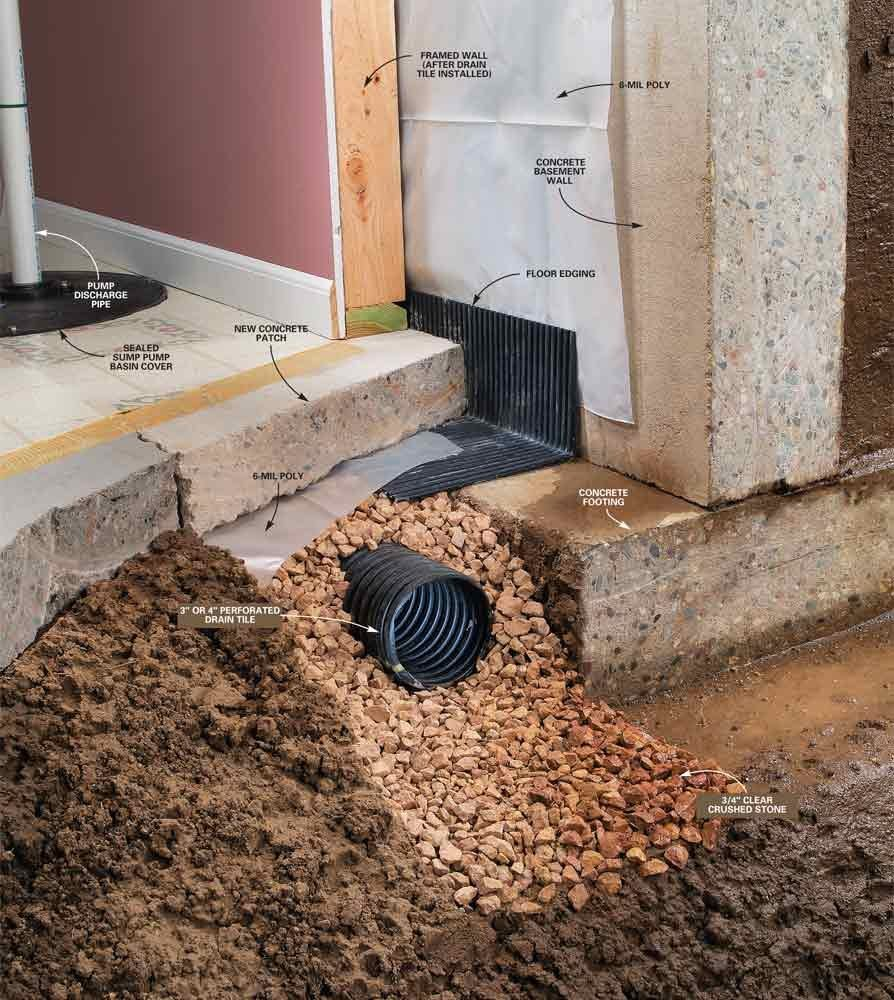 Drying a wet basement the family handyman How to waterproof interior basement walls