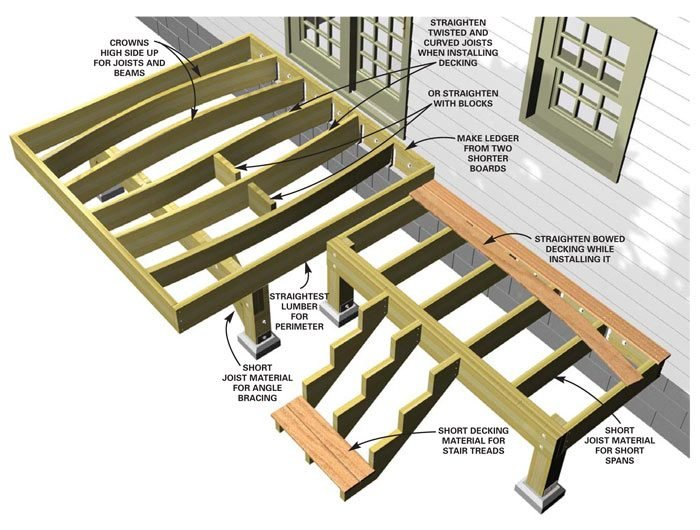 Framing Deck Board Width ~ How to buy deck lumber the family handyman