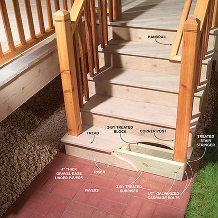 <b>Outdoor stair railing detail</b></br> <p>Stiffen up posts at the bottom of outdoor stairs or deck railings by bolting them  on three sides.</p>