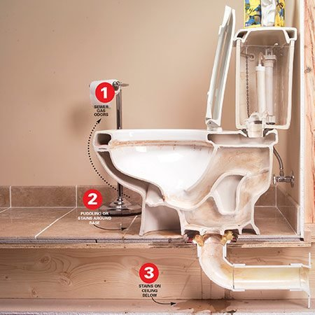 <b>Cross-section of toilet</b></br> Water on the floor, water stains on the ceiling or an occasional smell of sewer gas are all signs of a possible leak.