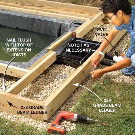 <b>Photo 15: Install the beam ledgers</b></br> Cut the beam ledgers to length and fasten them to the 4x4 grade beams. Keep the top edges even with the pond ledgers (they will be level). Bolt them to the grade beams. <strong>Note:</strong> If your site is sloped, a 2x6 may not reach high enough. You may have to use 2x8s or even 2x10s on some of the low sides. We had to use 2x8s along one side and one end wall.