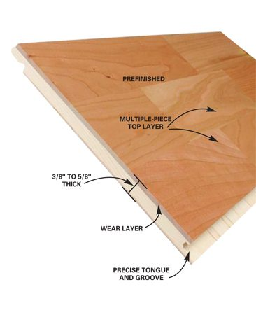 <b>Laminated floor board</b></br>  Laminated floors consist of wood layers with narrow strips on the top that mimic solid wood strip floors.